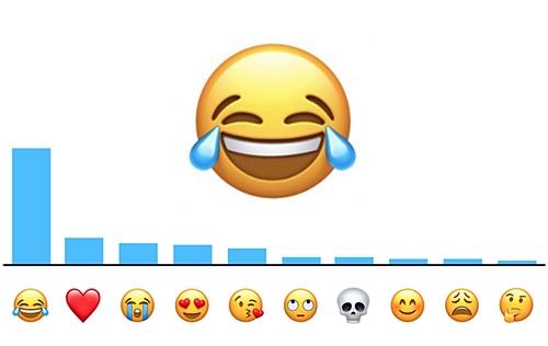 苹果用户「表情」emoji 使用调查,喜极而泣笑脸最受欢迎.图片